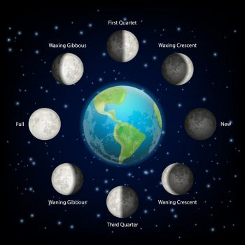 Lunar phase icon set. Vector realistic illustration of planet earth and basic moon phases around it. The whole cycle from new Moon to full Moon concept.